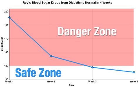 normal adult blood sugars png 870x546