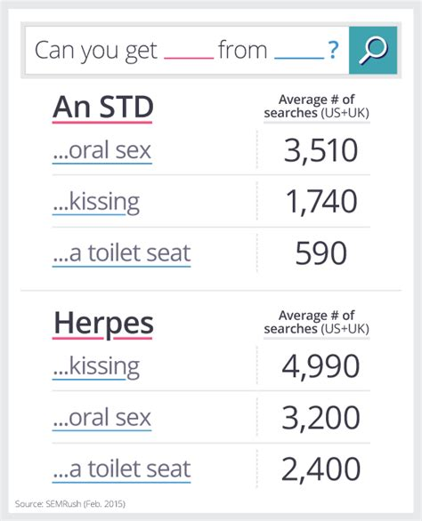 cases hiv transmision from oral sex png 571x707