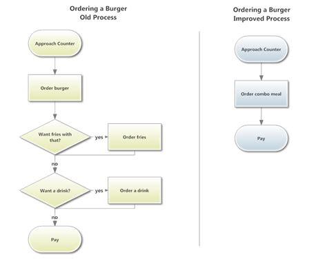 Design a flow chart for a process essay palabras cram png 924x740